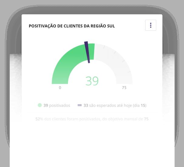 Veja a positivação de clientes com o Mercos.