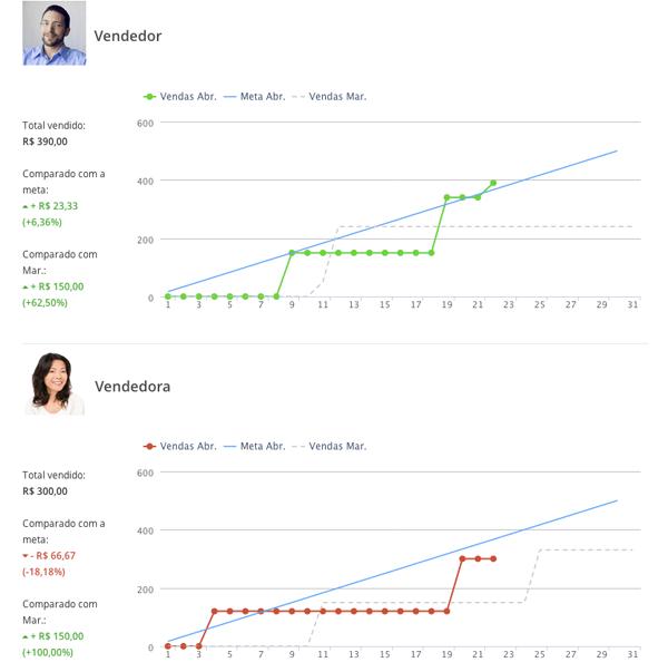 Gráfico de acompanhamento de metas